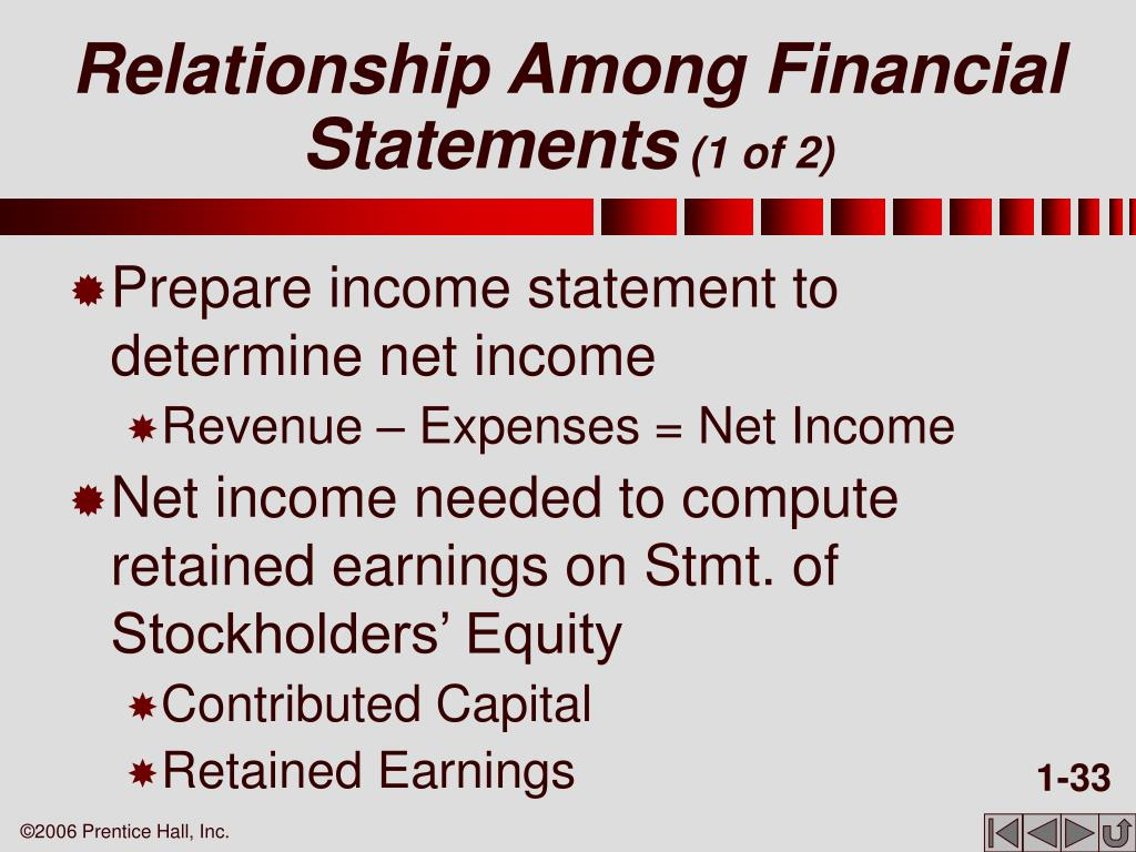 Relationship Among Financial Statements