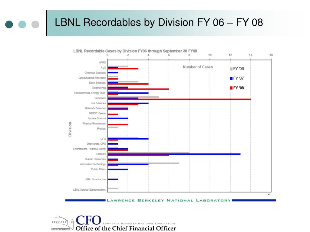 LBNL Recordables by Division FY 06 – FY 08