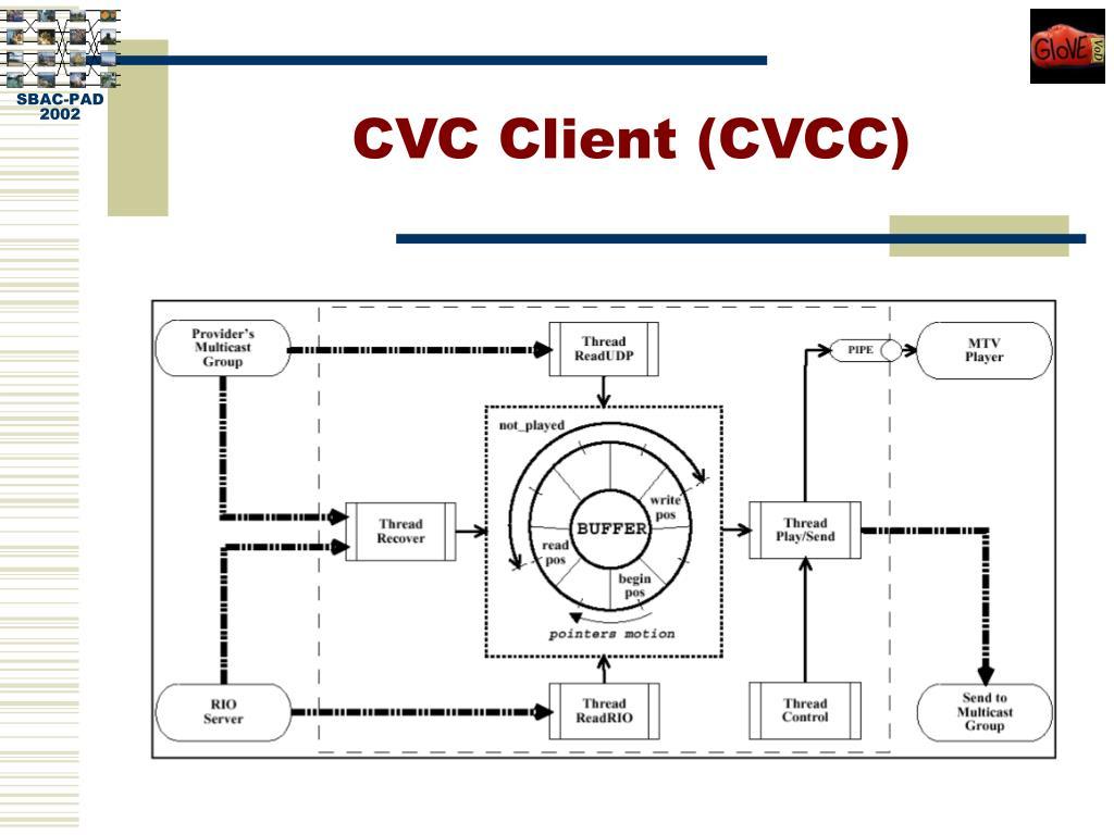 CVC Client (CVCC)