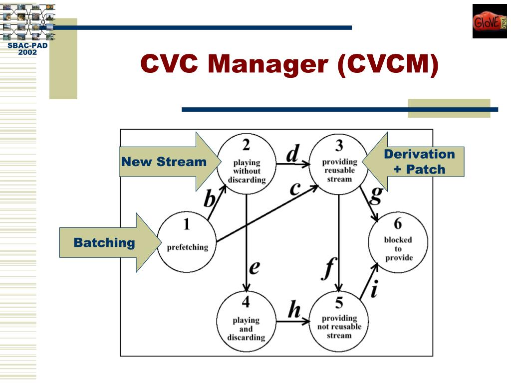 CVC Manager (CVCM)