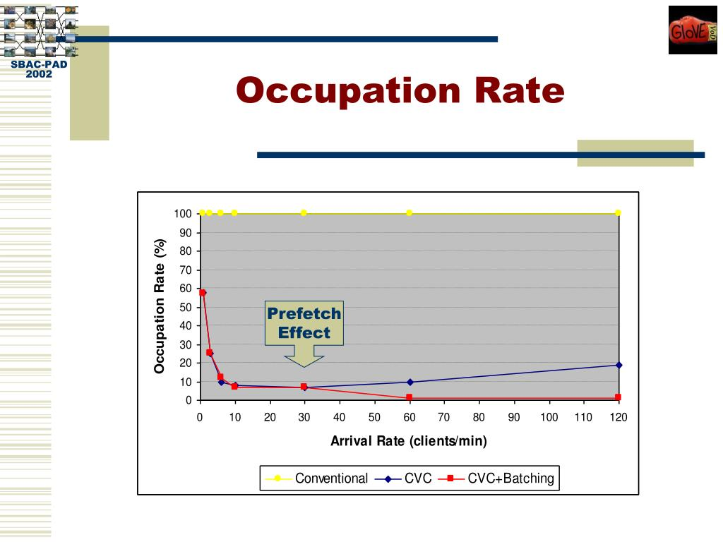 Occupation Rate