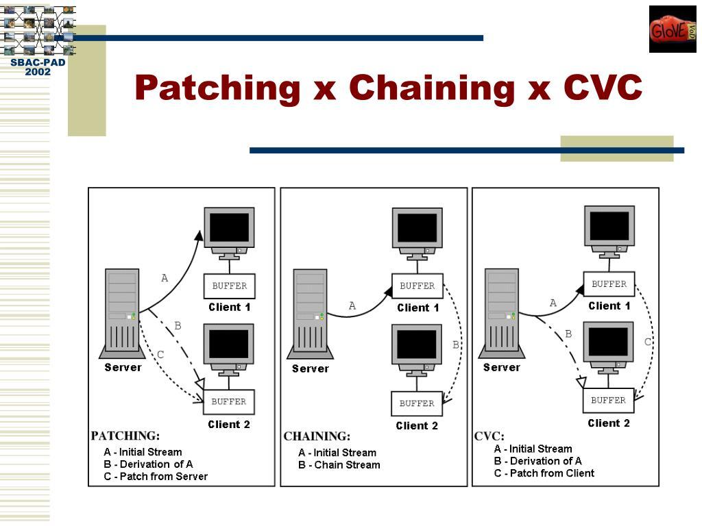 Patching x Chaining x CVC