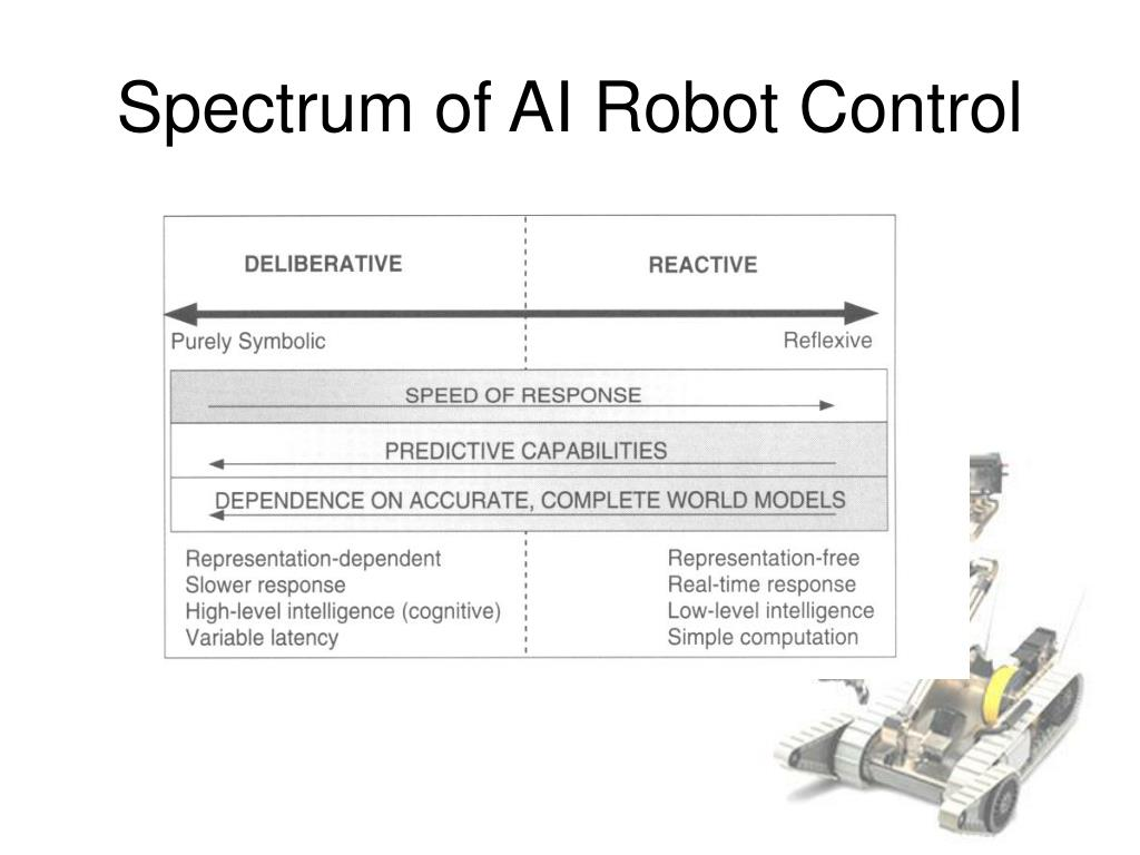 Spectrum of AI Robot Control