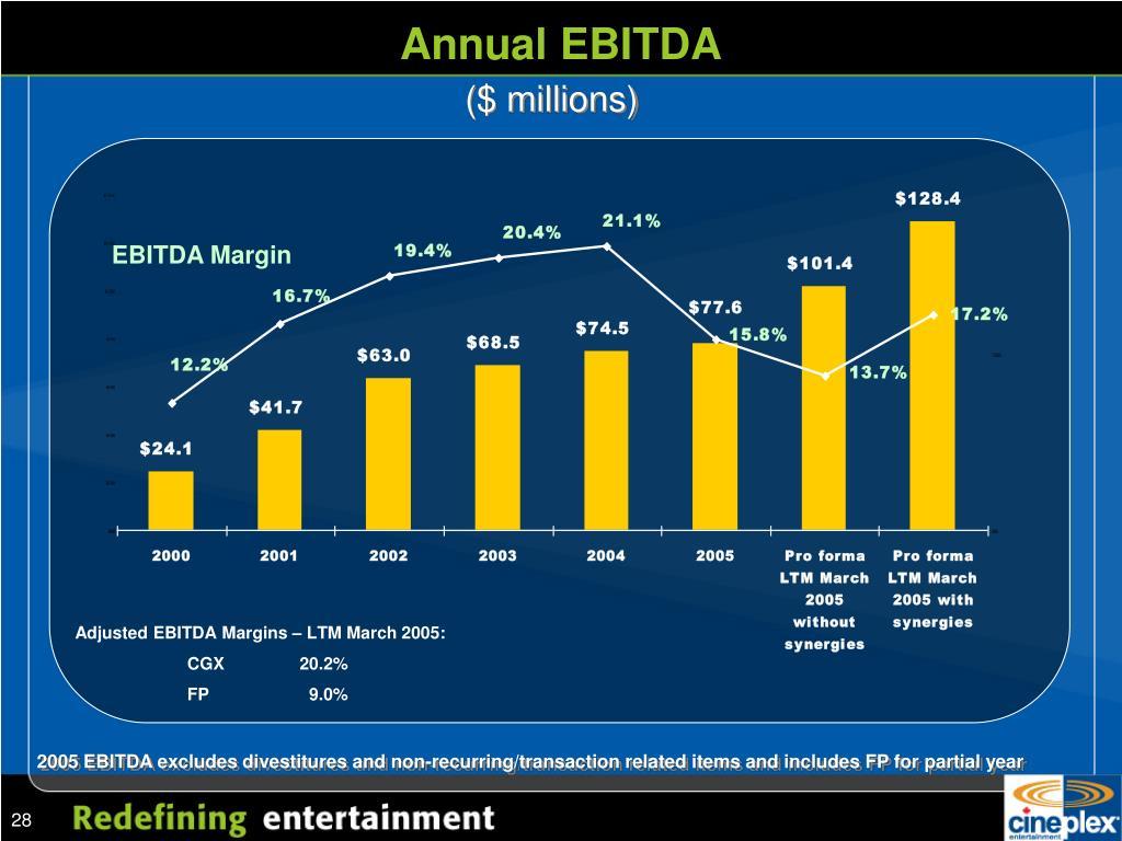 Annual EBITDA