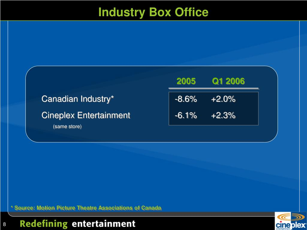 Industry Box Office