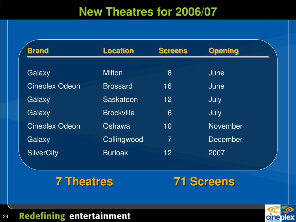 New Theatres for 2006/07