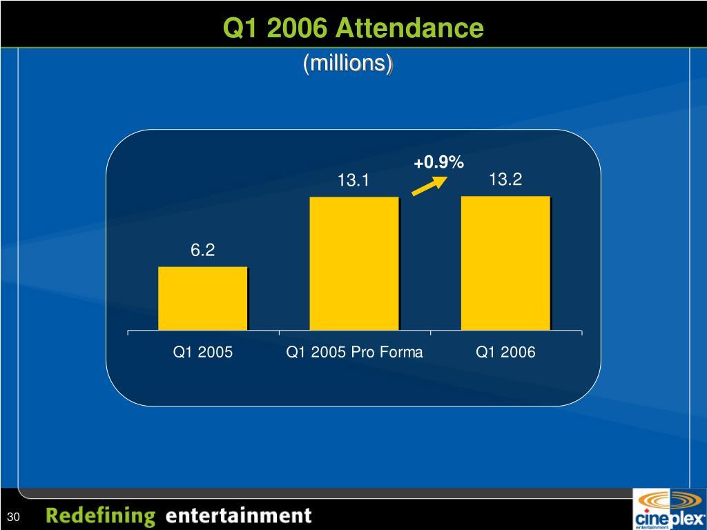 Q1 2006 Attendance