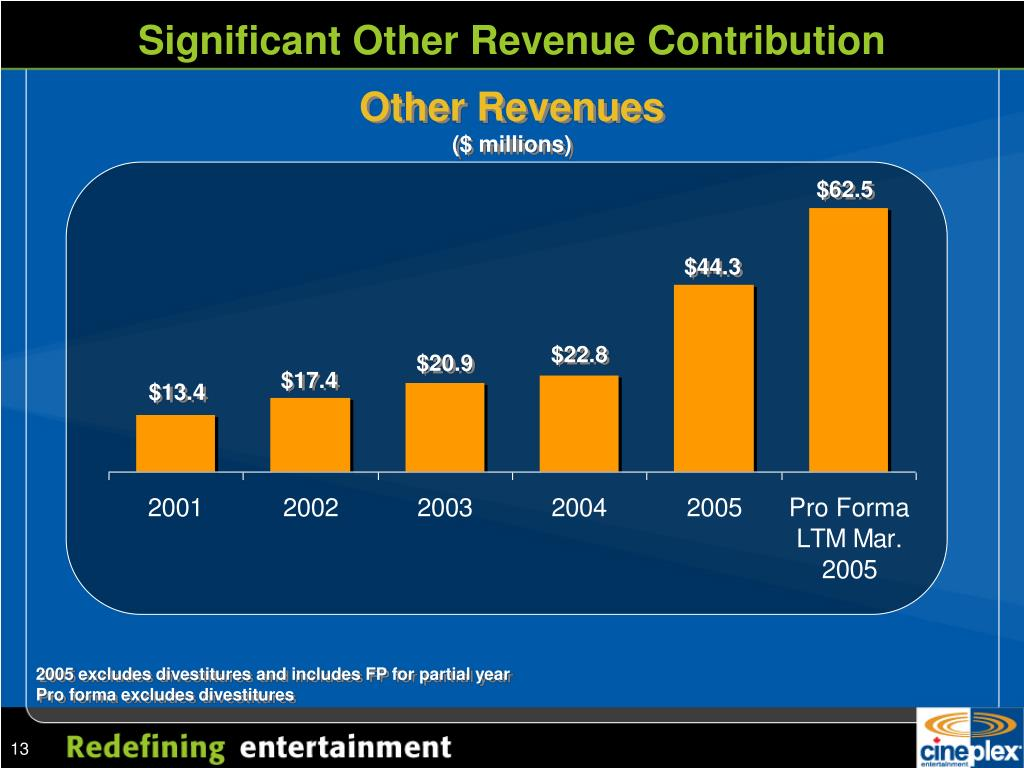 Significant Other Revenue Contribution