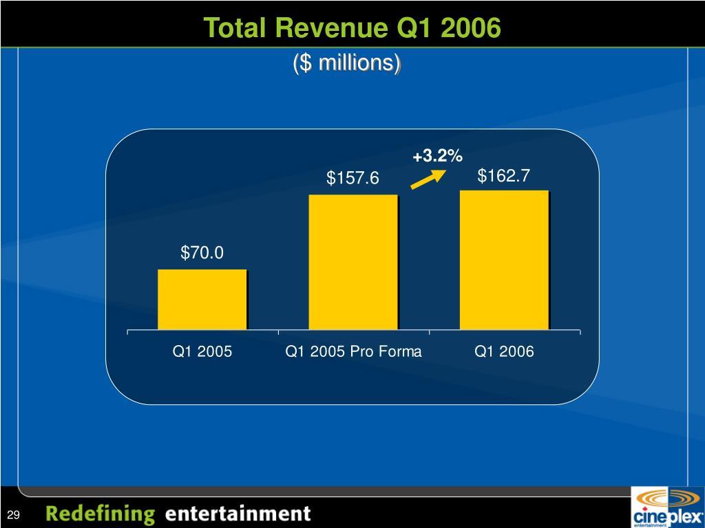 Total Revenue Q1 2006
