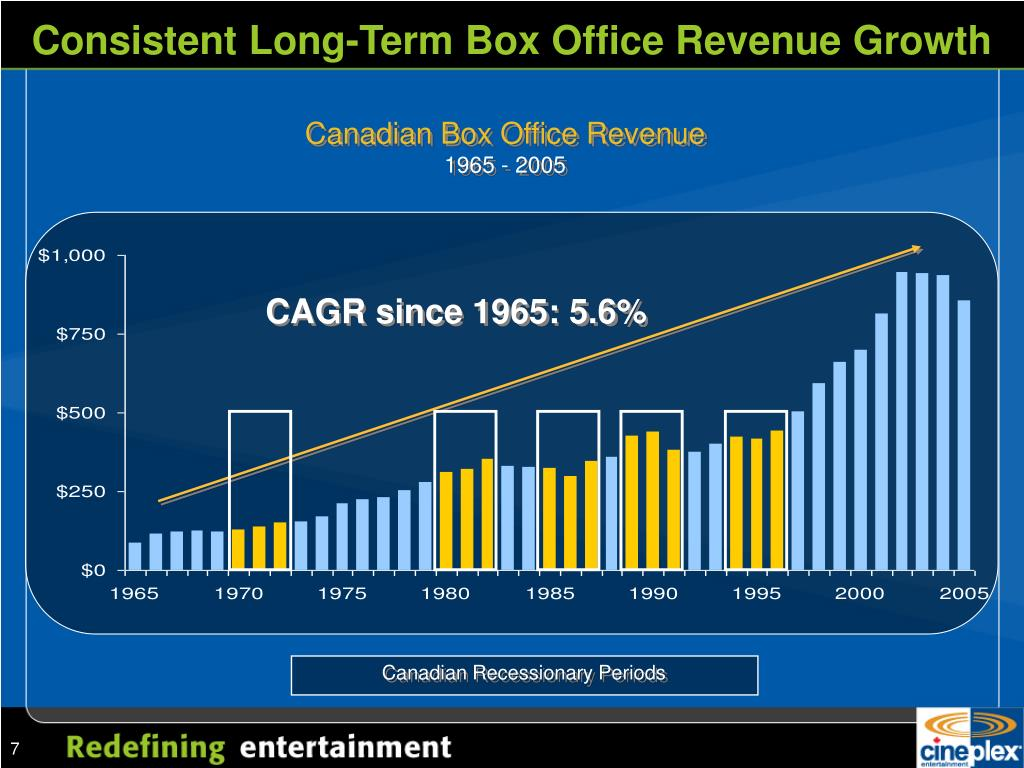 Consistent Long-Term Box Office Revenue Growth