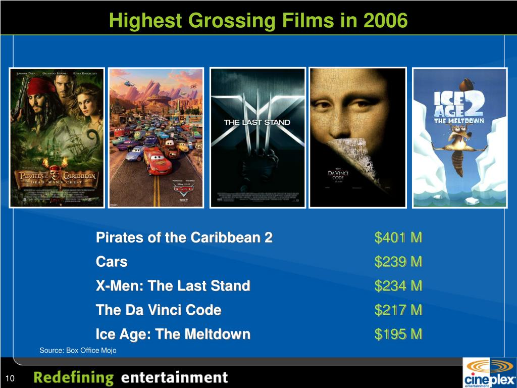 Highest Grossing Films in 2006