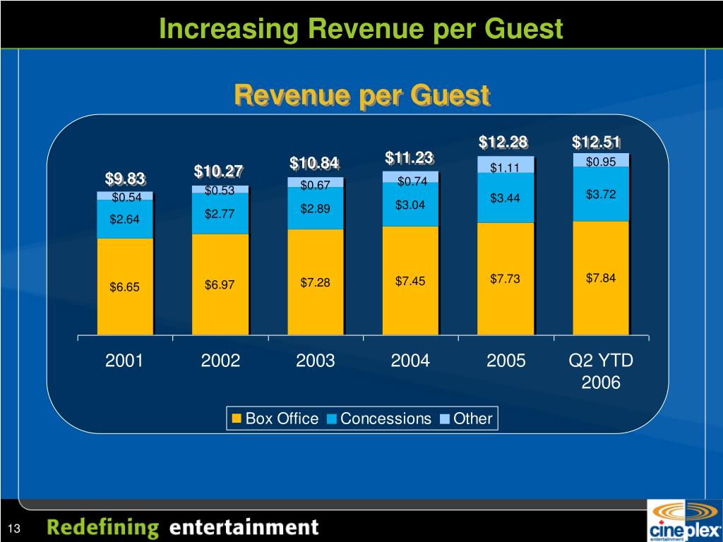 Increasing Revenue per Guest