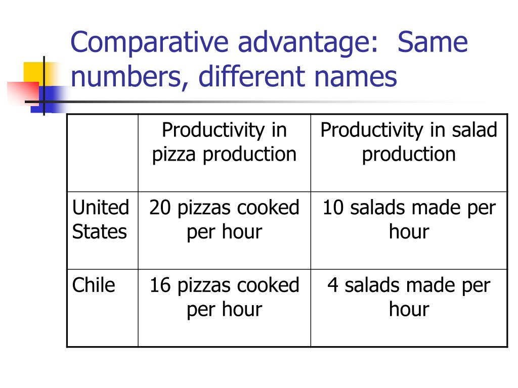 Comparative advantage:  Same numbers, different names