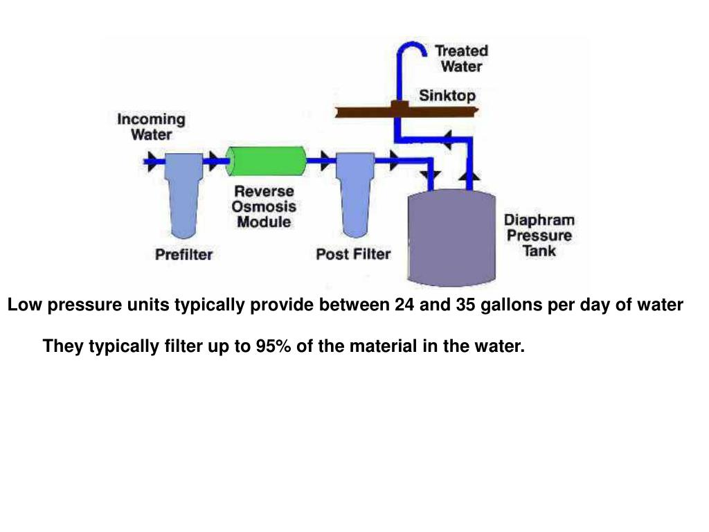 Low pressure units typically provide between 24 and 35 gallons per day of water