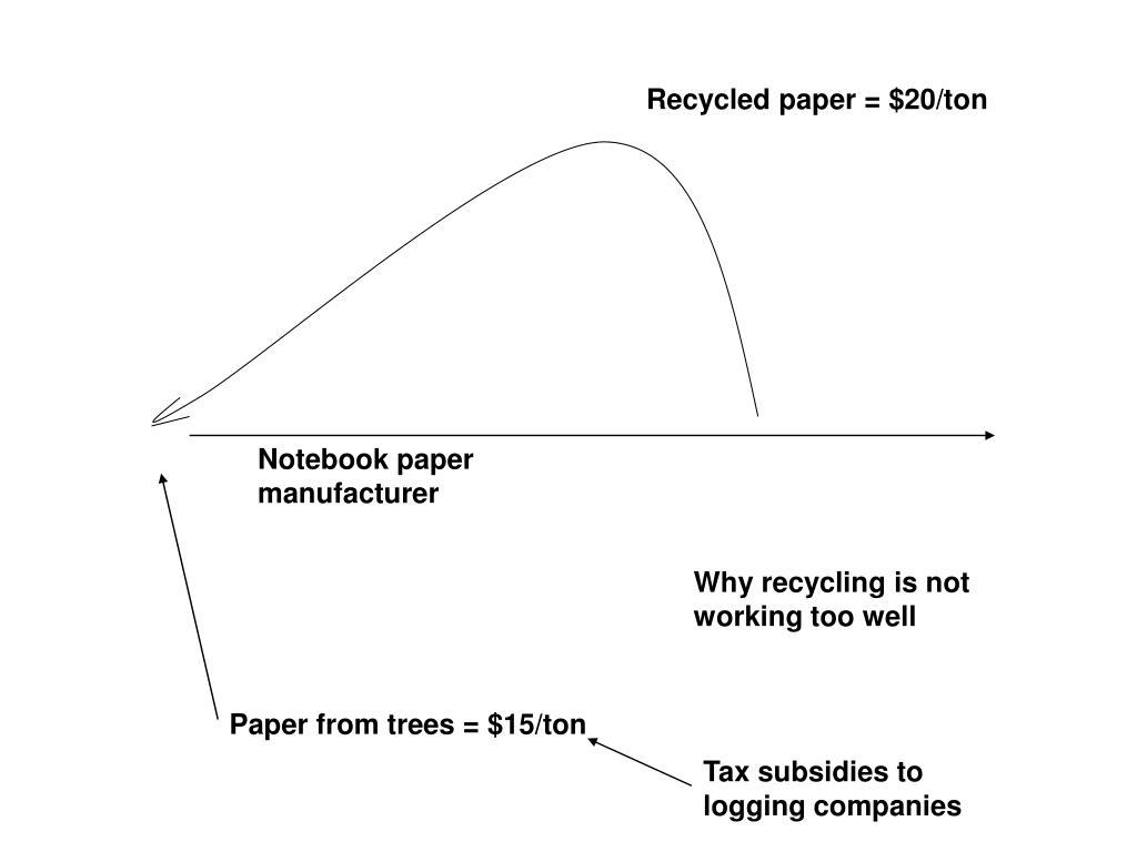Recycled paper = $20/ton