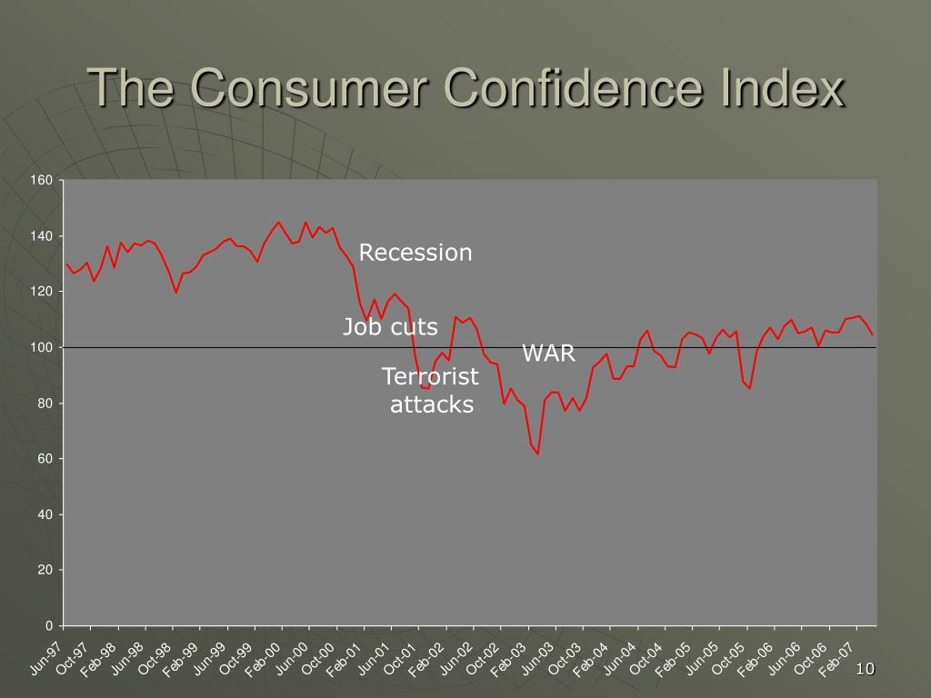 The Consumer Confidence Index