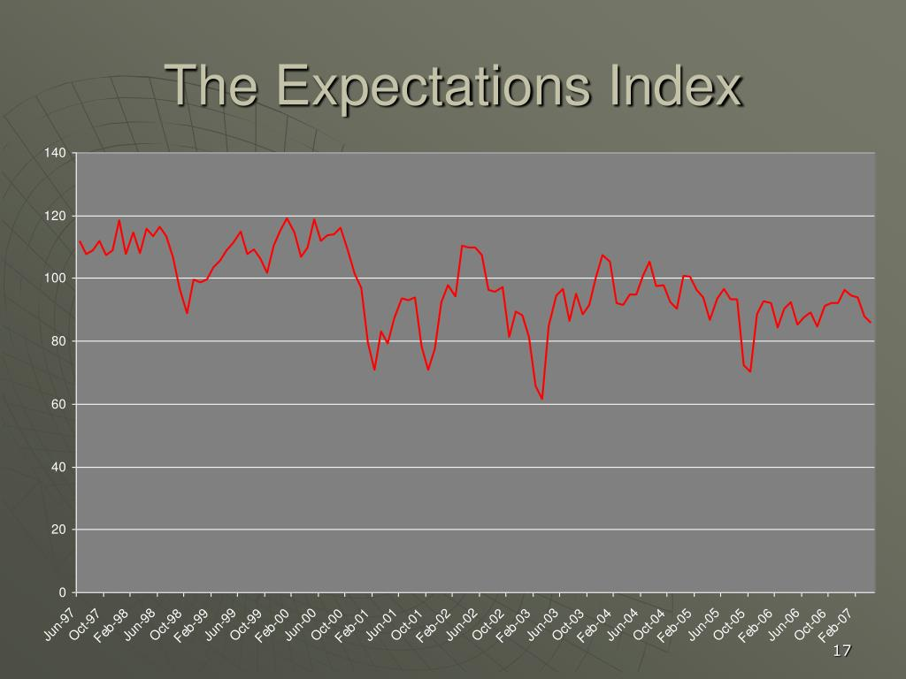 The Expectations Index