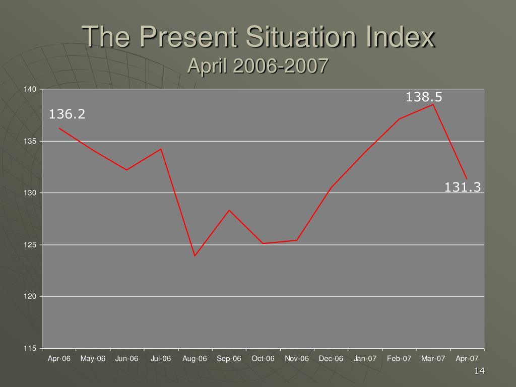 The Present Situation Index