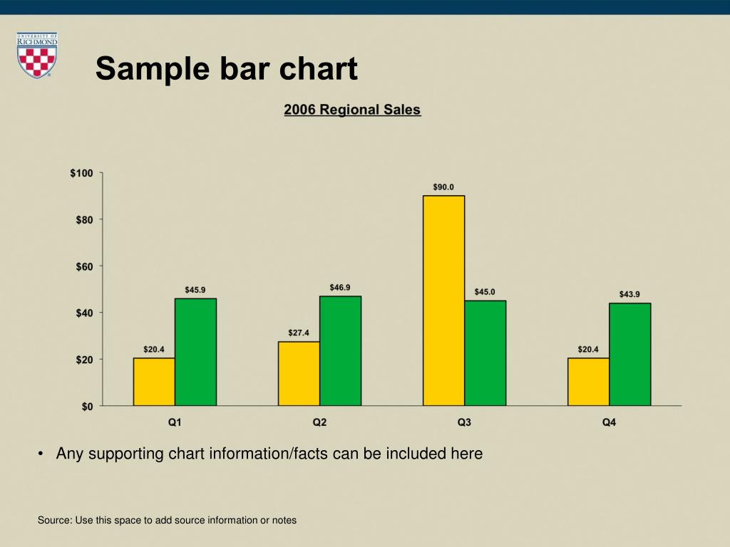 Sample bar chart