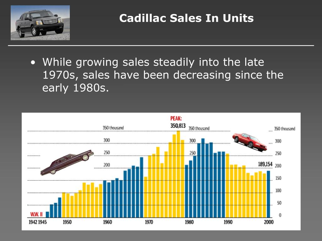 Cadillac Sales In Units