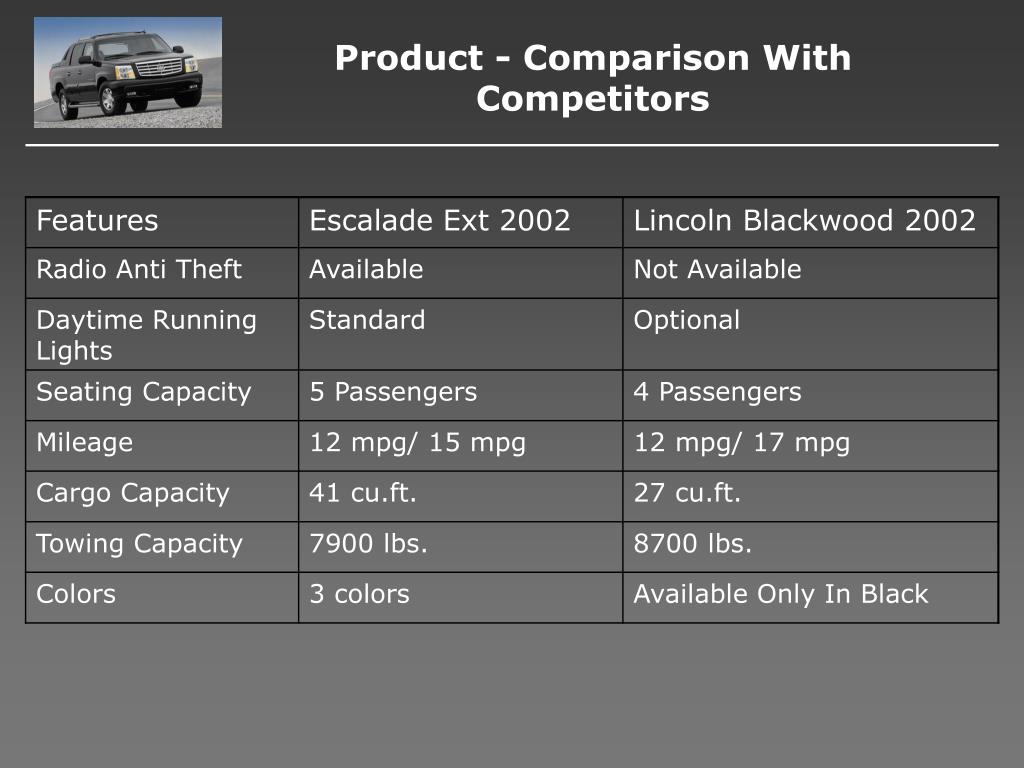 Product - Comparison With Competitors