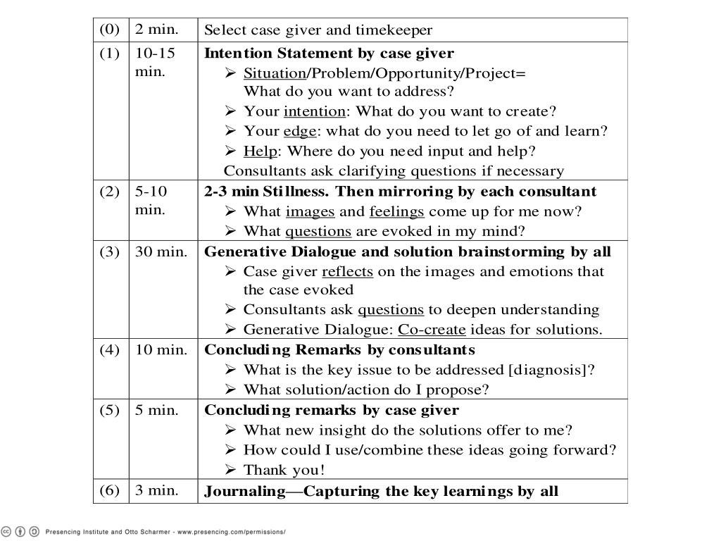 4. Process (ctd)