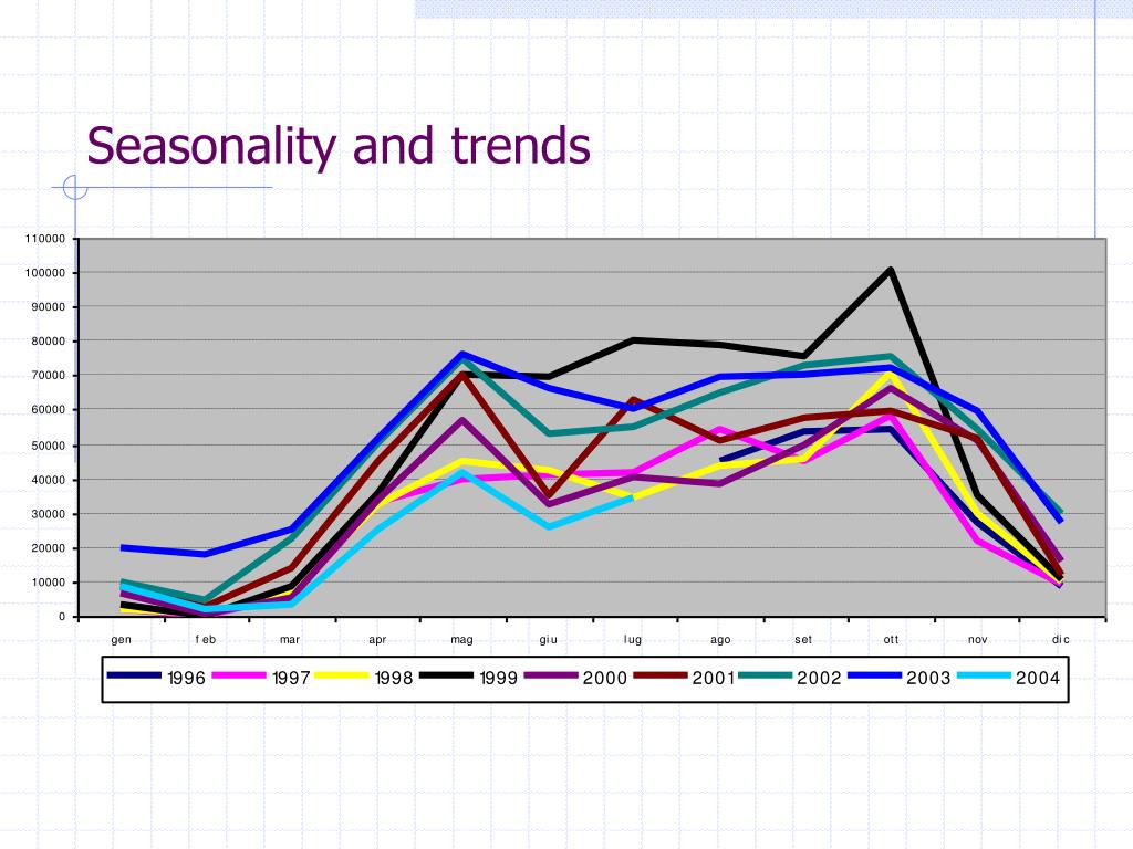 Seasonality and trends