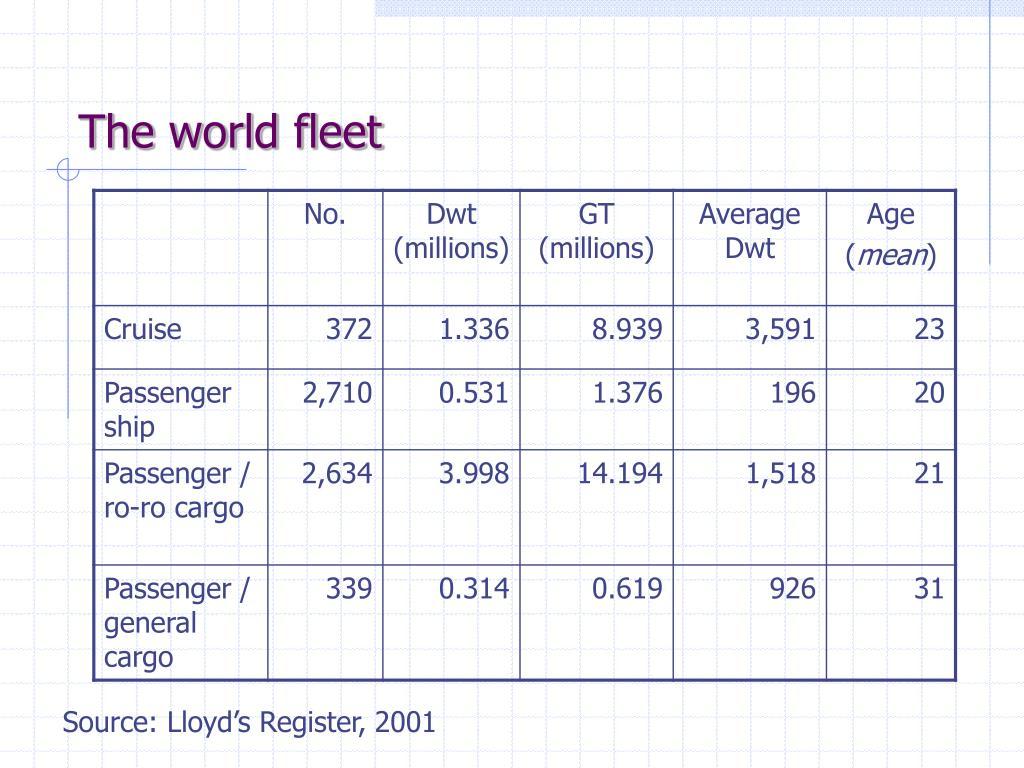 The world fleet