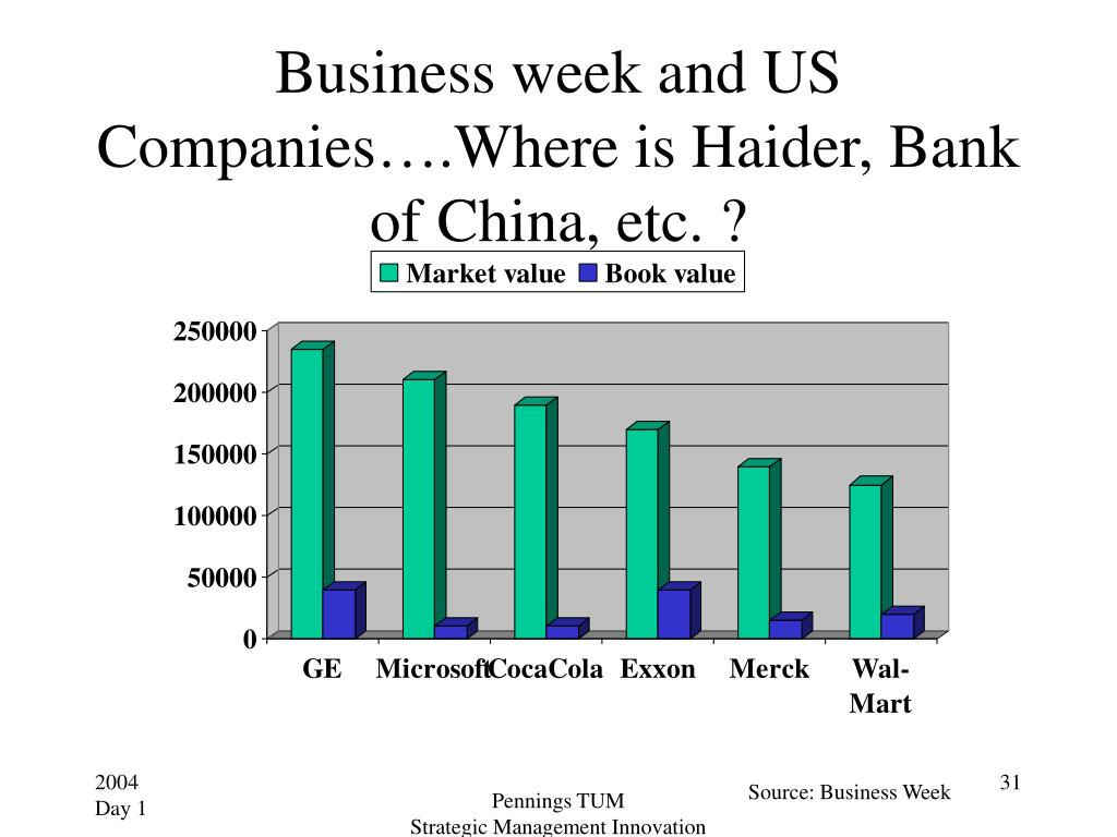 Business week and US Companies….Where is Haider, Bank of China, etc. ?