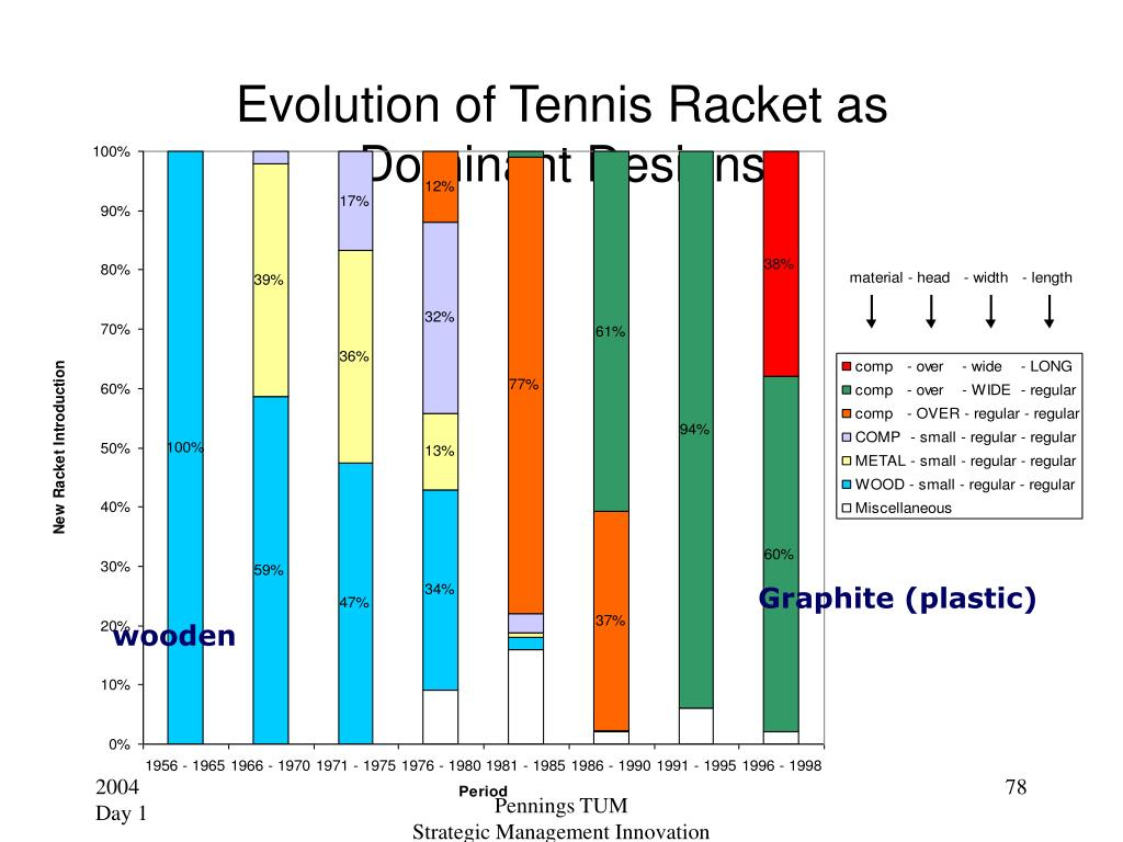 Evolution of Tennis Racket as Dominant Designs