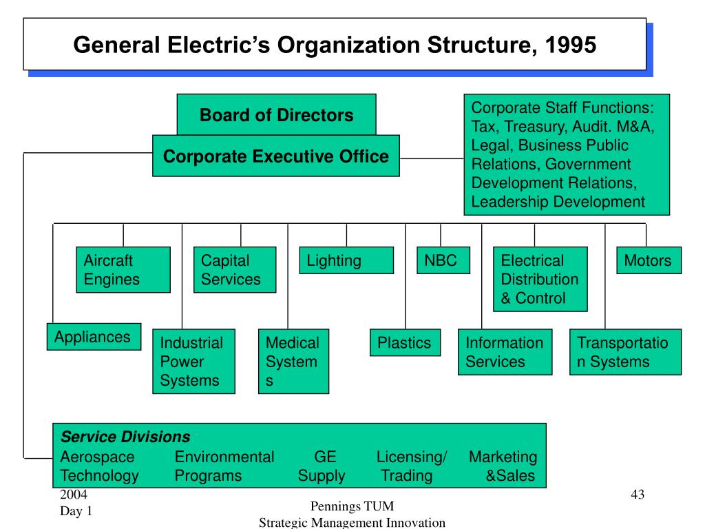 General Electric's Organization Structure, 1995