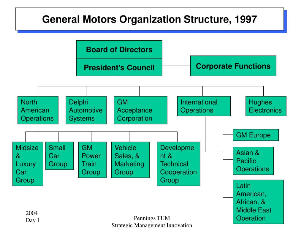 General Motors Organization Structure, 1997