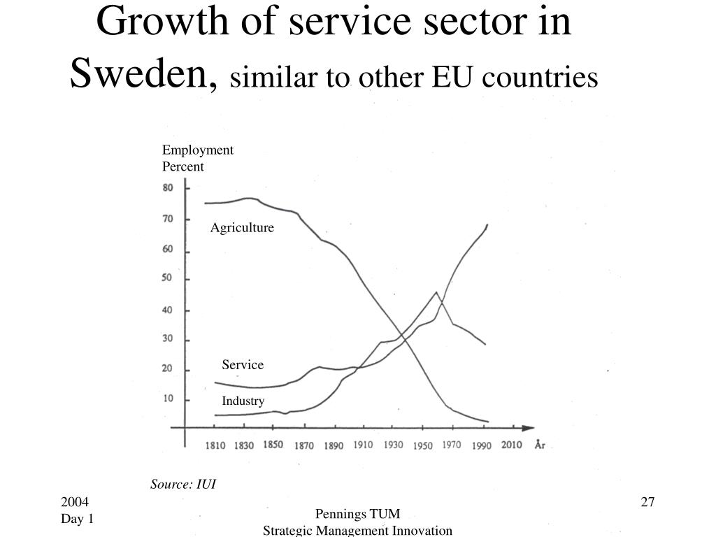 Growth of service sector in Sweden,