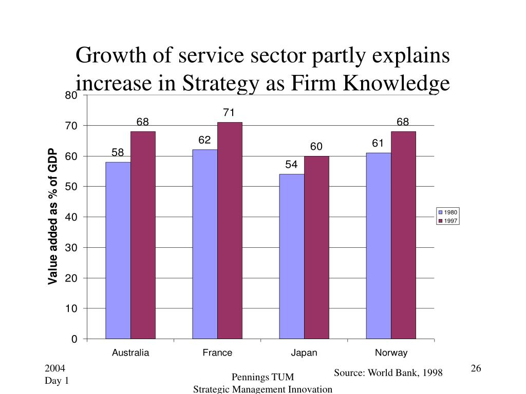 Growth of service sector partly explains increase in Strategy as Firm Knowledge