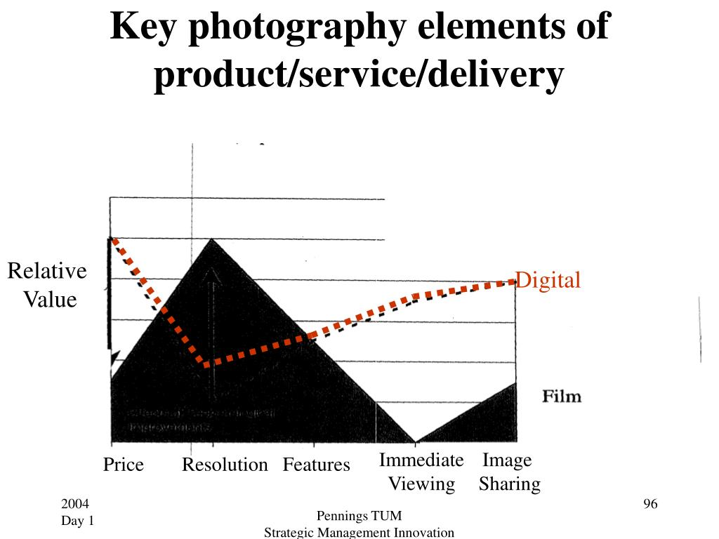 Key photography elements of product/service/delivery