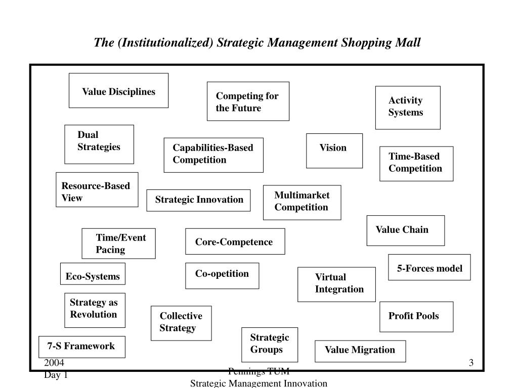 The (Institutionalized) Strategic Management Shopping Mall