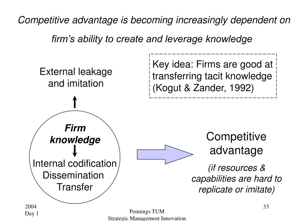 Competitive advantage is becoming increasingly dependent on firm's ability to create and leverage knowledge