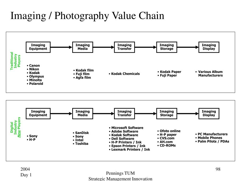 Imaging / Photography Value Chain