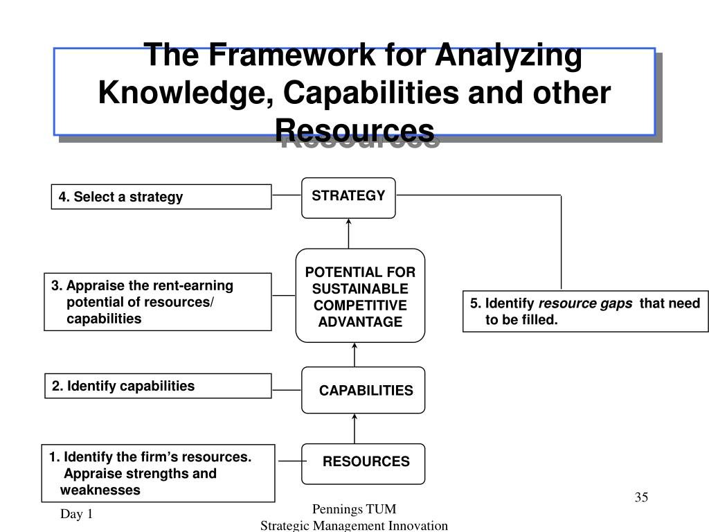 The Framework for Analyzing