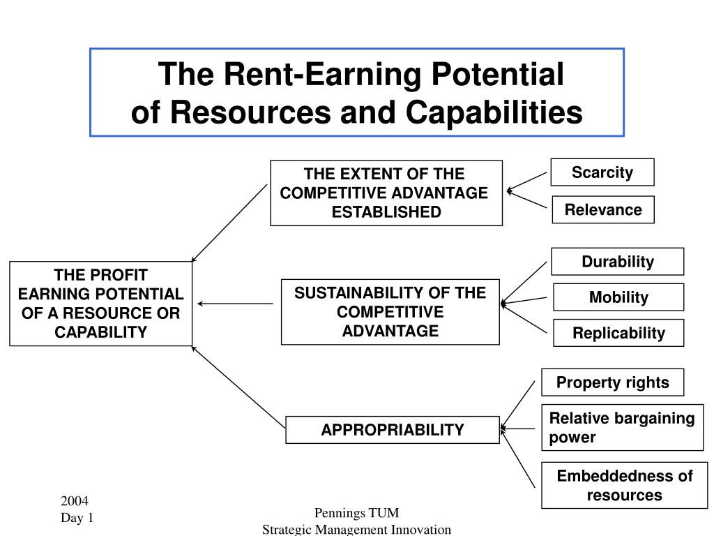 The Rent-Earning Potential