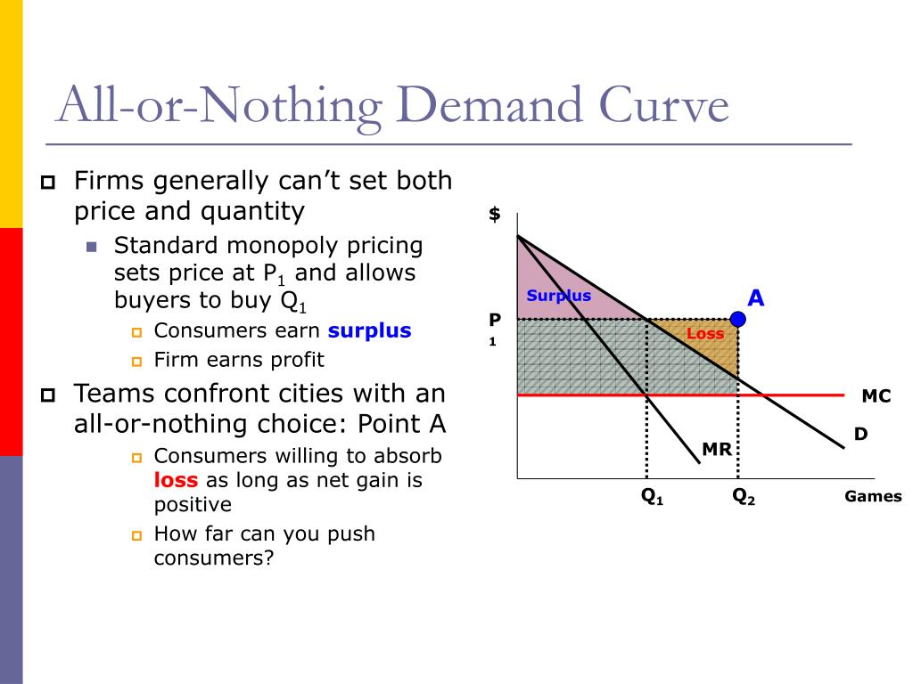All-or-Nothing Demand Curve