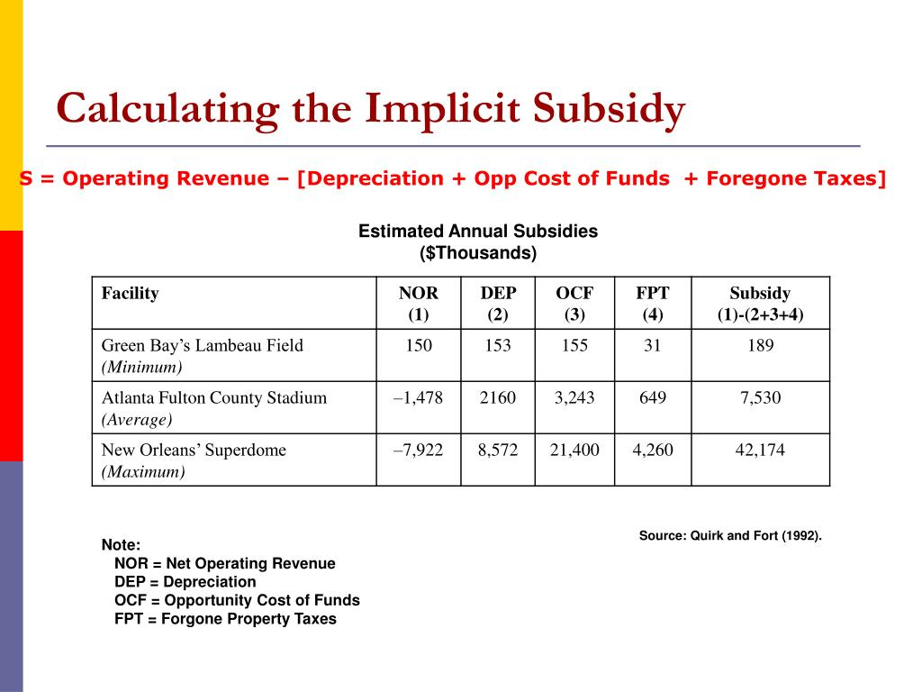 Calculating the Implicit Subsidy