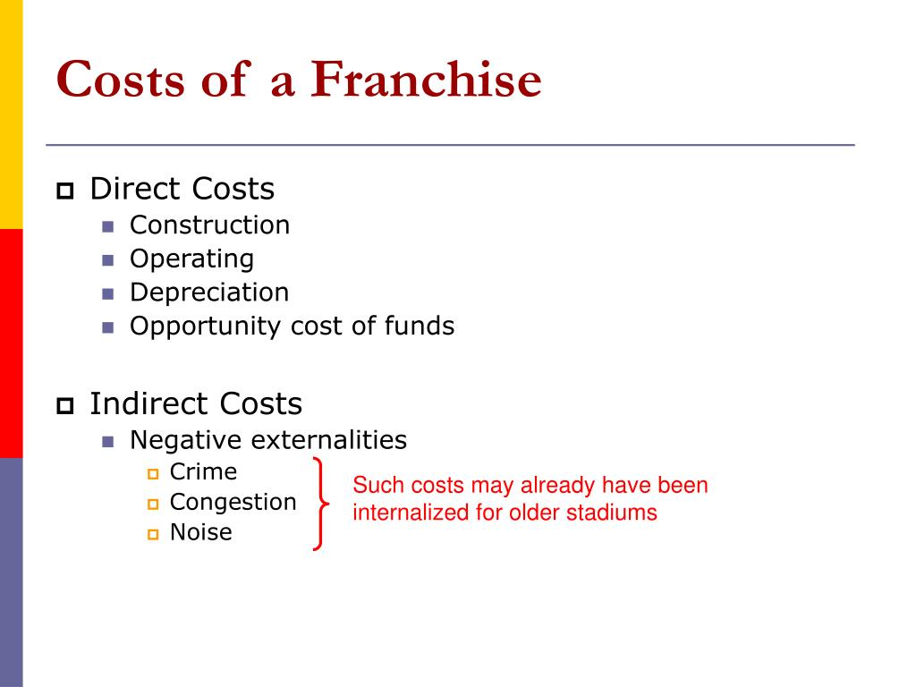 Costs of a Franchise
