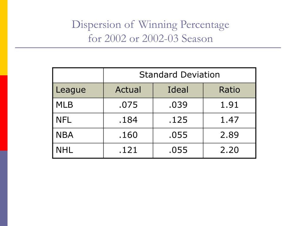 Dispersion of Winning Percentage