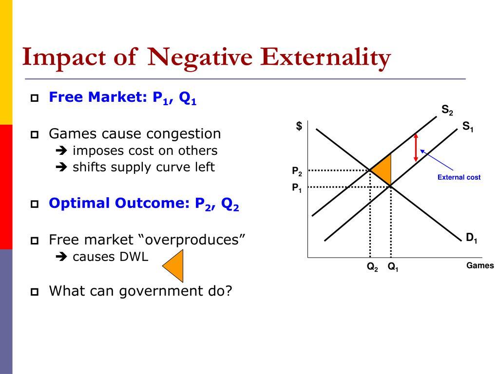 Impact of Negative Externality