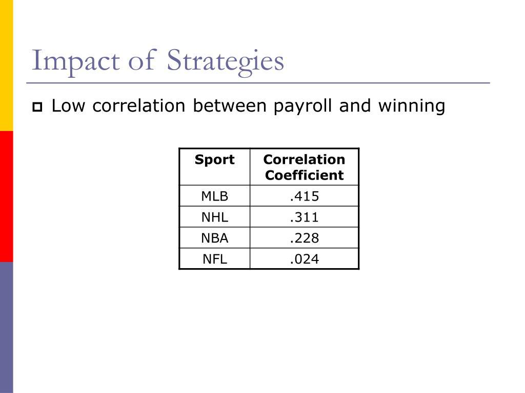 Impact of Strategies