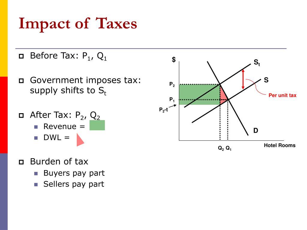 Impact of Taxes