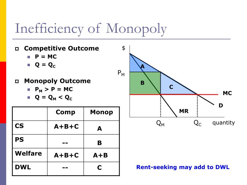 Inefficiency of Monopoly