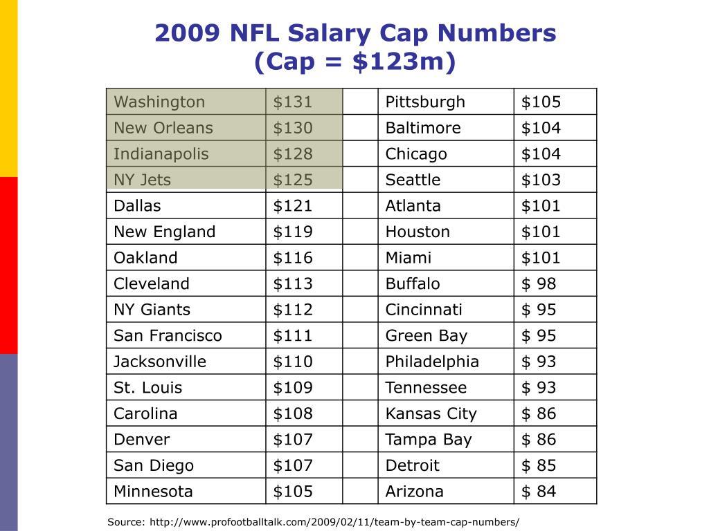 2009 NFL Salary Cap Numbers