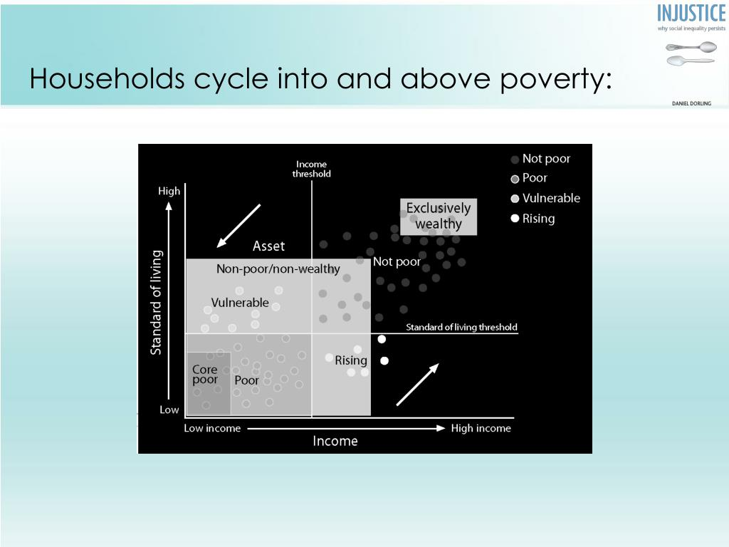 Households cycle into and above poverty: